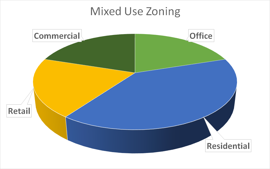 blog-pic-mixed-use-zoning